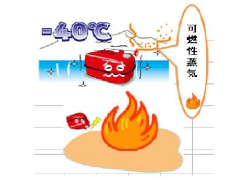 引火 点 灯油 「発火点」「引火点」の意味と違い